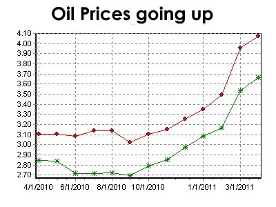 price-of-oil-still-going-up